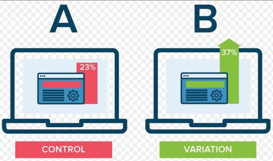 AB testing e Conversion Marketing