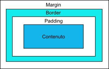 Guida - Struttura del Box del CSS