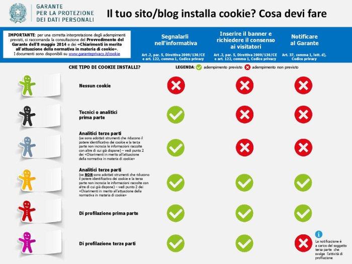 scrivere un disclaimer - infografica cookie del Garante della Privacy