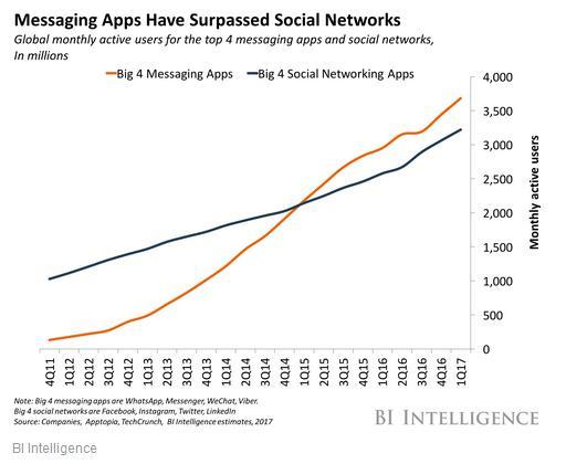 Crescita instant messaging contro social network