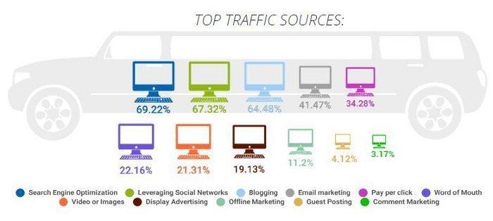 guadagnare online con le affiliazioni - fonti di traffico