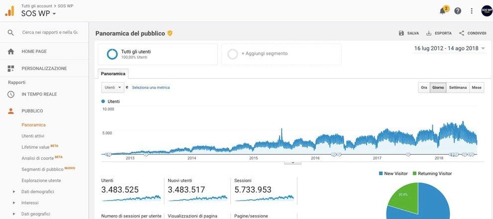 5,5 milioni di visite SOS WP