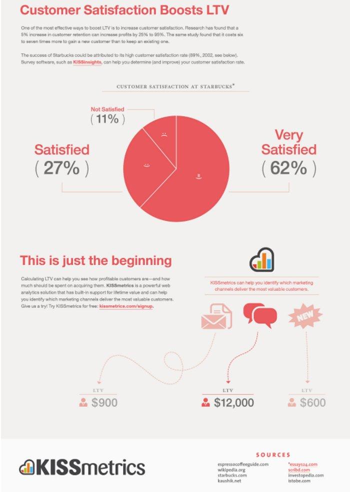 esempio infografica per fase di acquisto del funnel