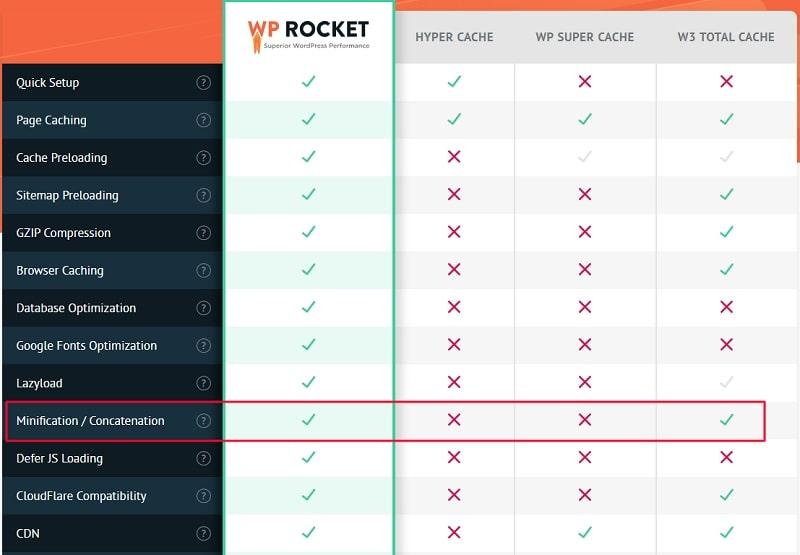 Minificazione file WP Rocket e W3 Total Cache