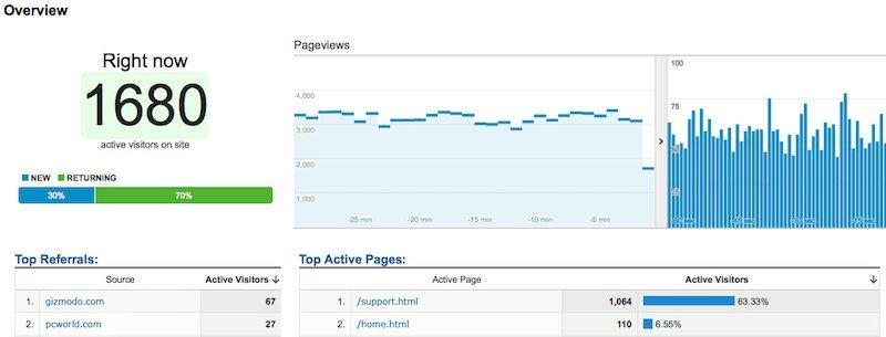 Monitorare le visite e le statistiche in tempo reale con Google Analytics