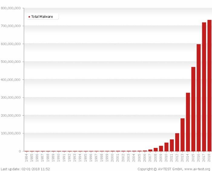 Rimozione malware - Crescita malware negli anni