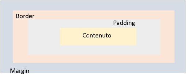 schema margin, padding e border