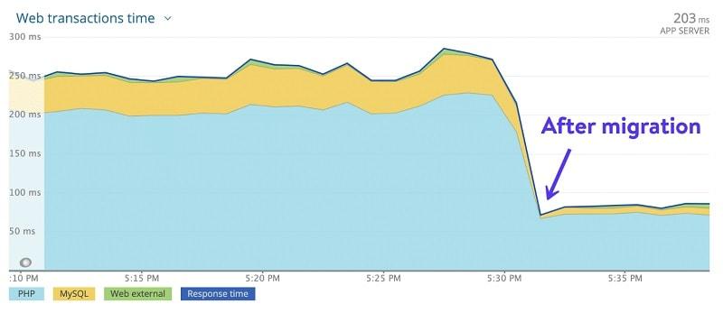 Migrazione C2 Kinsta grafico aumento performance