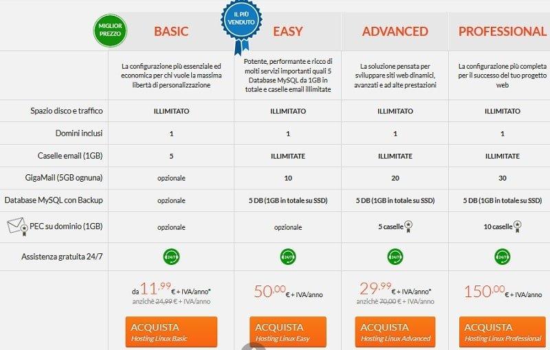 Recensione di Aruba  è davvero un hosting conveniente  7d40e5769447