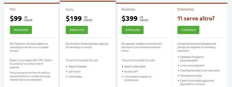 Prezzi SEMrush, strumento per studiare la concorrenza