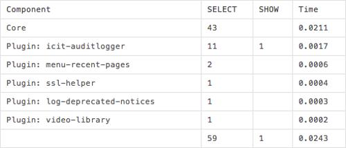 Query Monitor - misurare impatto plugin sulla velocità del sito WordPress