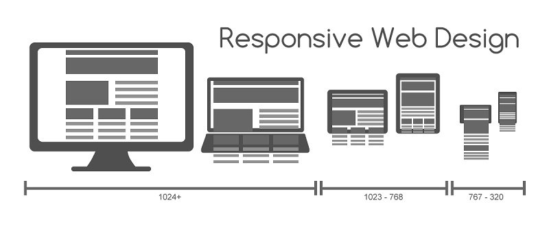 Creare un sito responsive