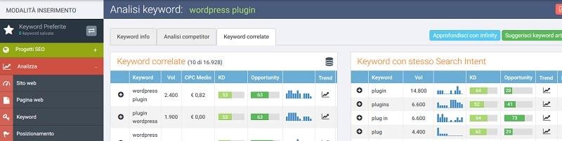 Ricerca delle keyword con SEOZoom - keyword correlate