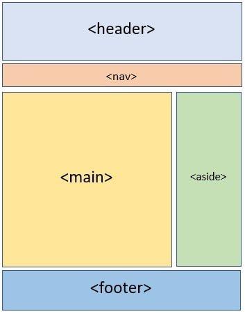 Guida HTML e CSS: Struttura di una pagina HTML