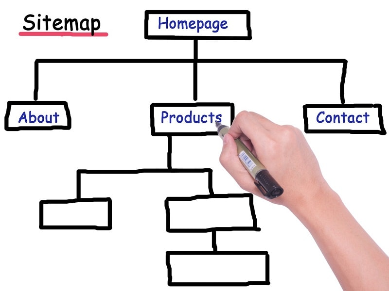 Struttura di una sitemap