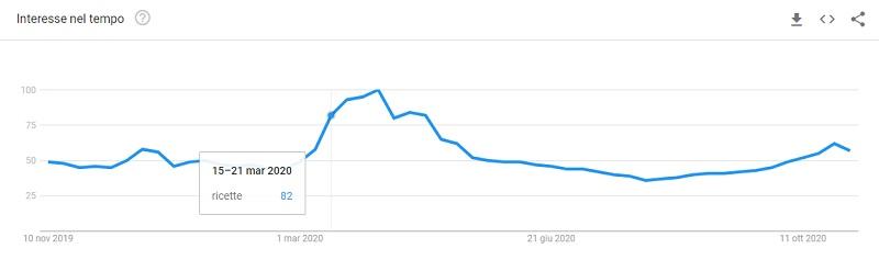 Google Trends keyword ricette