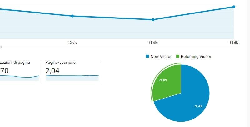 Visitatori di ritorno Google Analytics