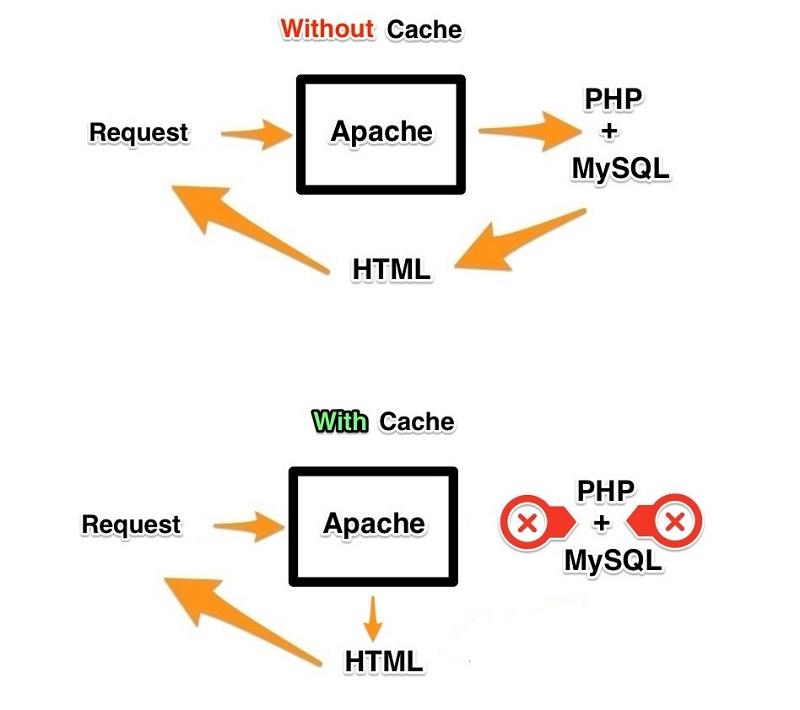 Creazione pagine statiche con WP Fastest Cache