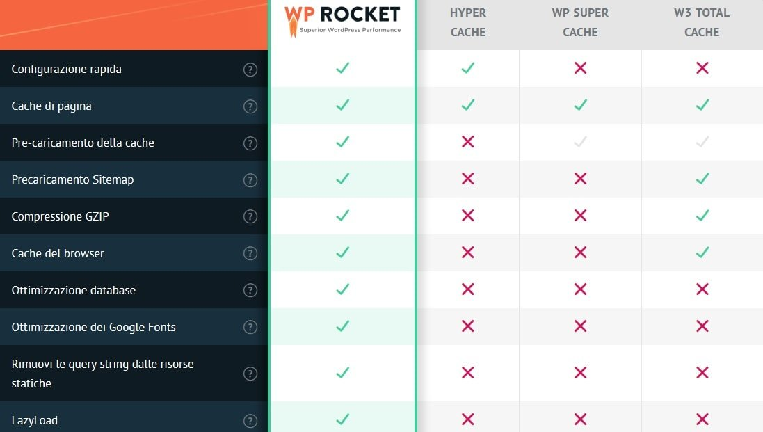 Confronto tra plugin WP Rocket e altri plugin di cache